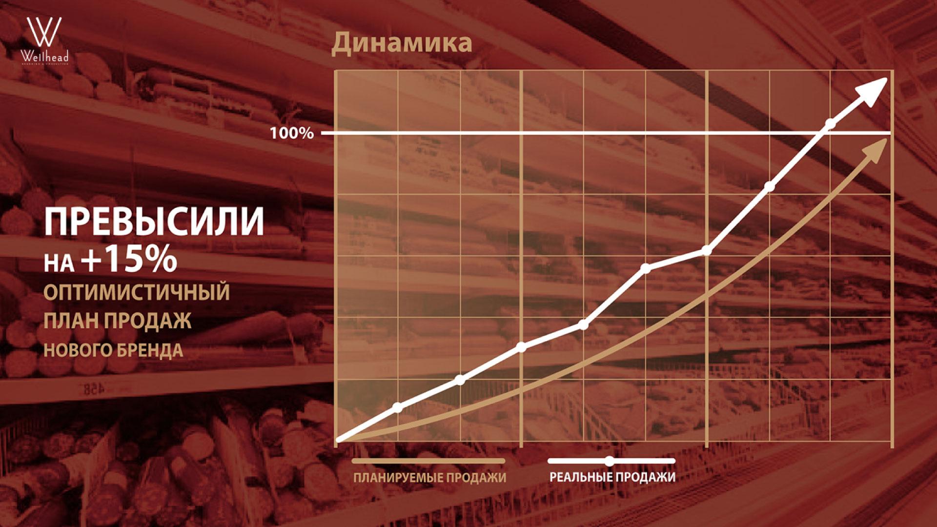 Динамика продаж нового бренда колбасных изделий