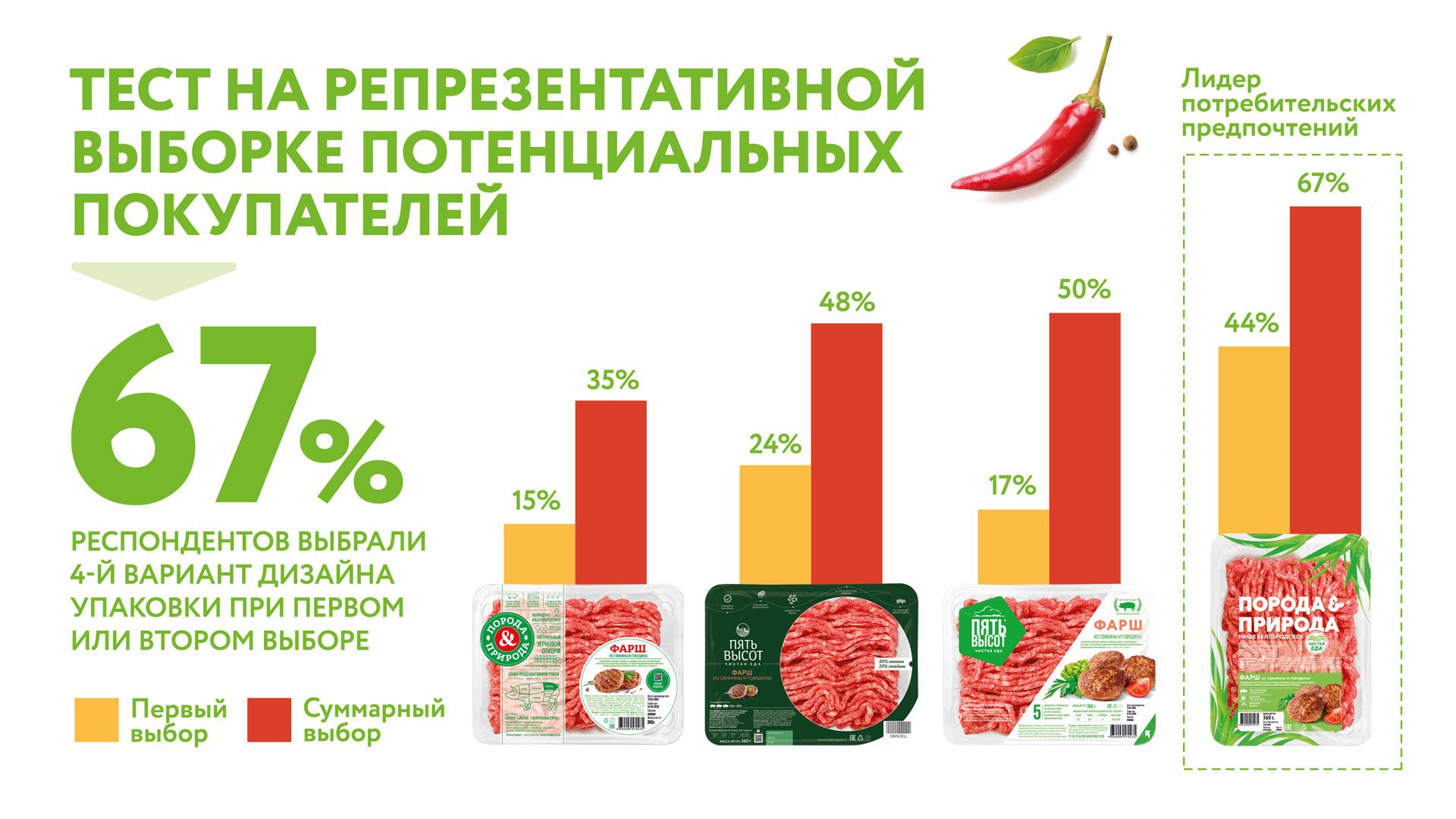 Результаты тестирования дизайна упаковки нового бренда охлаждённой свинины