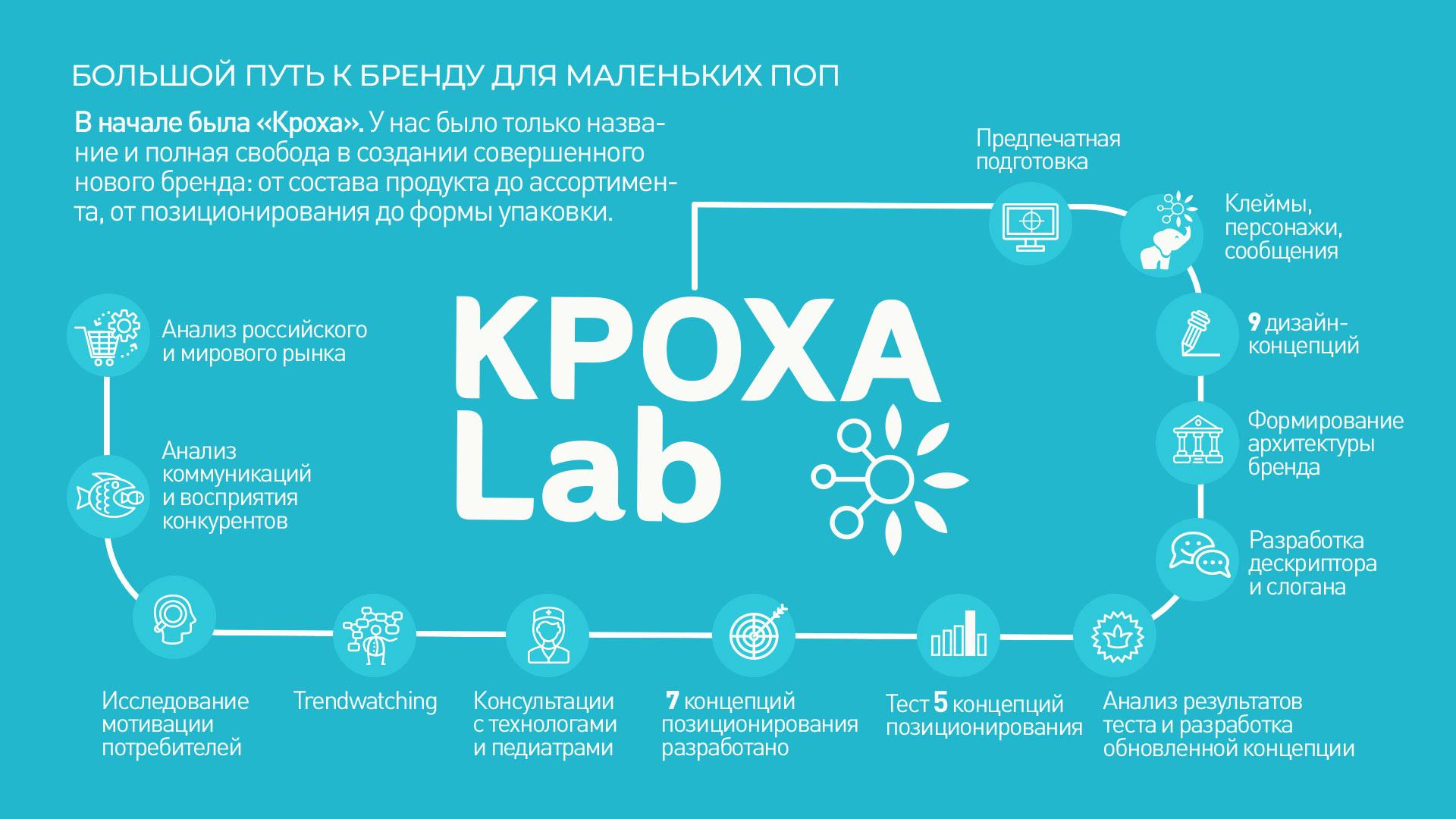 Карта проекта по разработке бренда Кроха Lab